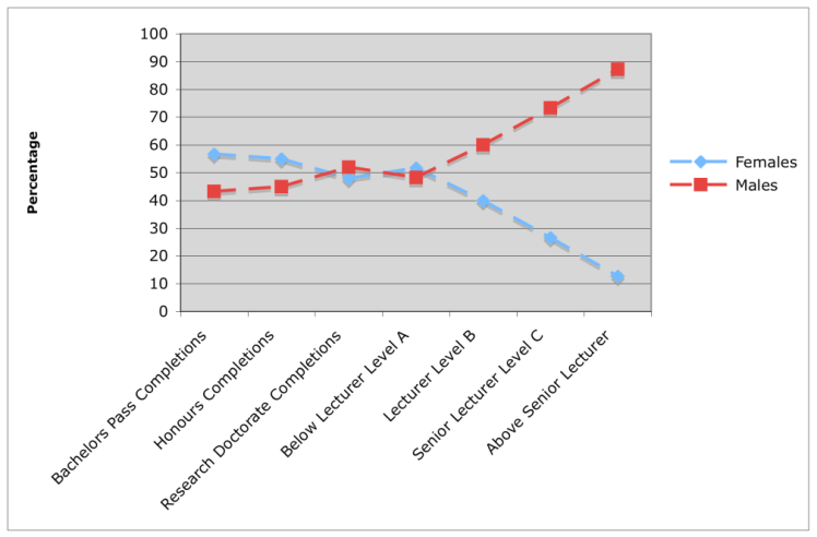 Source: DEEWR Selected Higher Education Student Statistics 2007; Department of Education, Science and Training, Special Report, FTE Staff in AOU Groups, 2007.