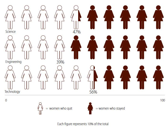 Figure 2: Female 'Quit Rates' Across SET.