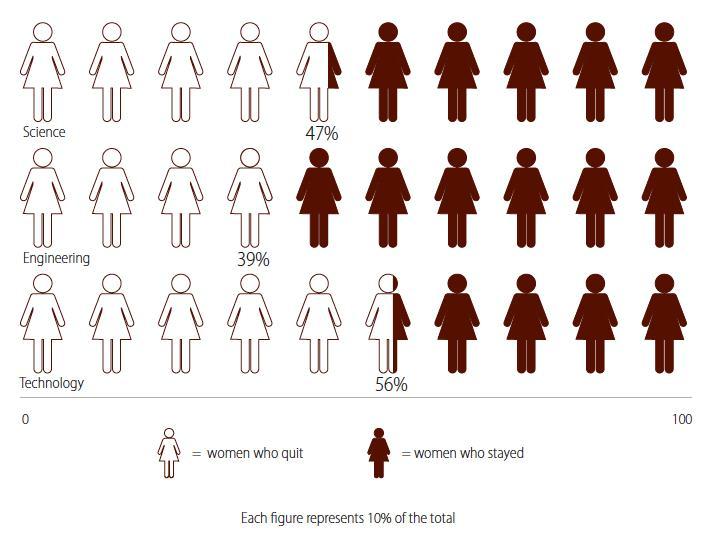 Figure 2: Female 'Quit Rates' Across SET.